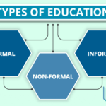 Different Types of Education & their Characteristics